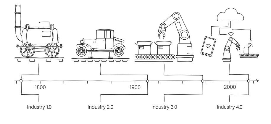 Przemysł 4.0 w Polsce