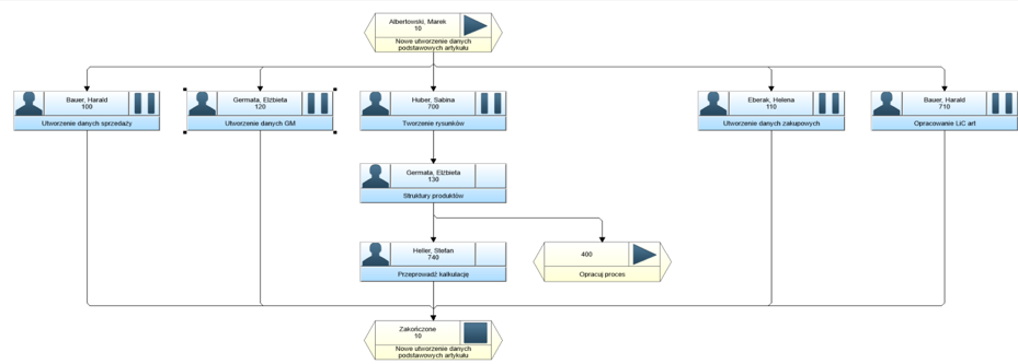 Proces Workflow