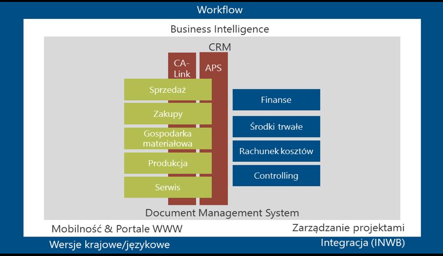 Struktura funkcjonalna systemu - wydajność produkcji