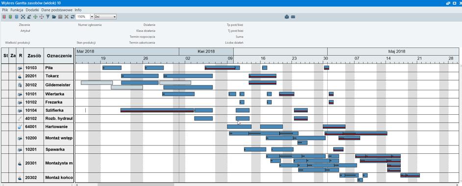 System APS - planowanie i harmonogramowanie produkcji