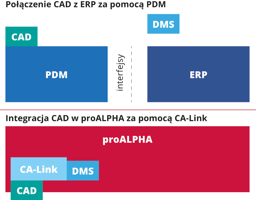 Integracja CAD z ERP - technologiczny pomost