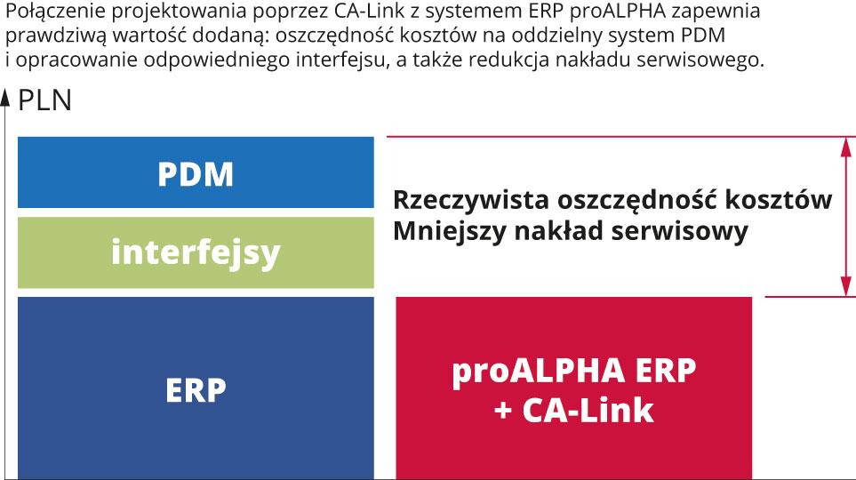 Zarządzanie dokumentacją techniczną w systemie ERP